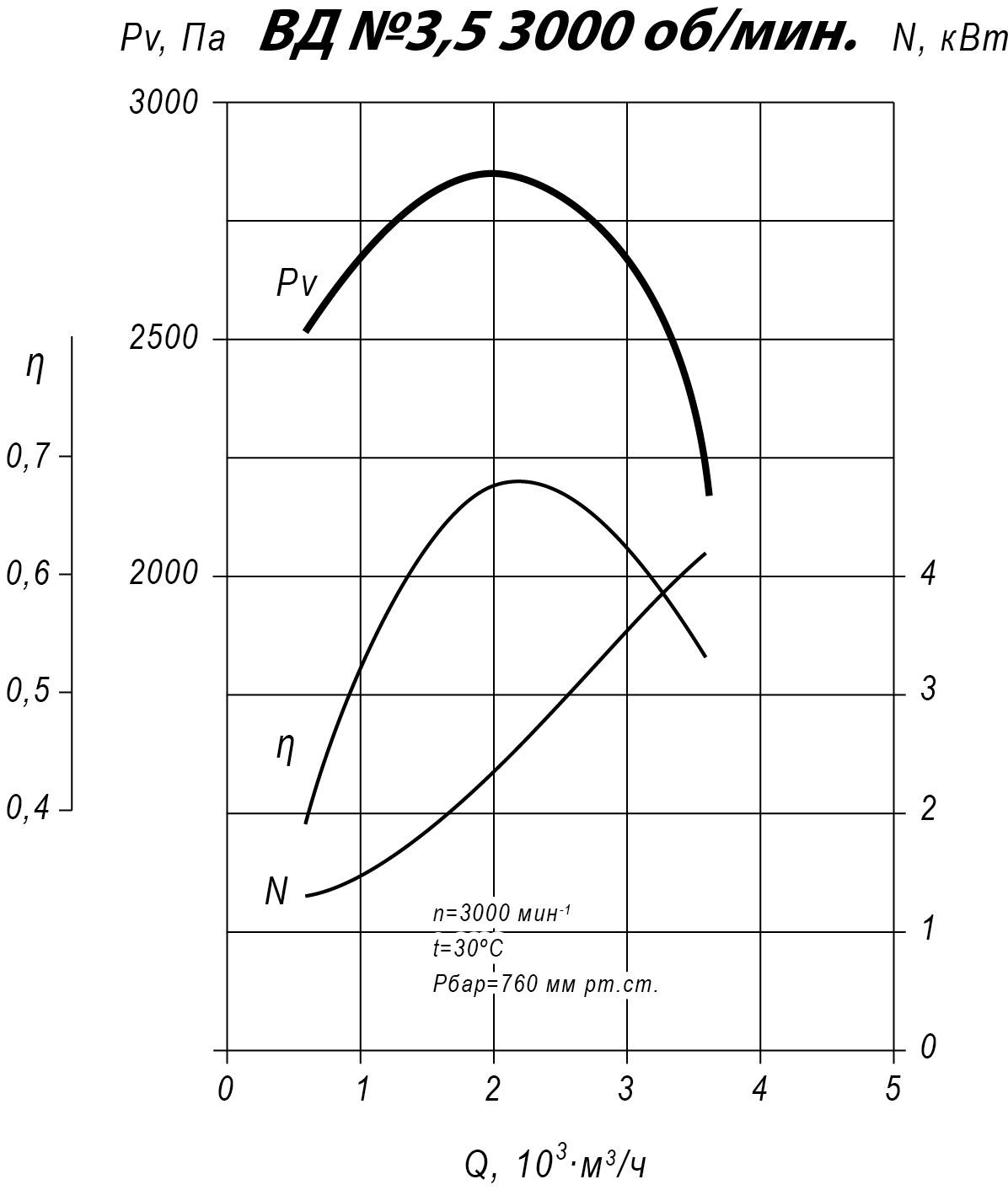 Аэродинмаические характеристики вентилятора ВД-3,5