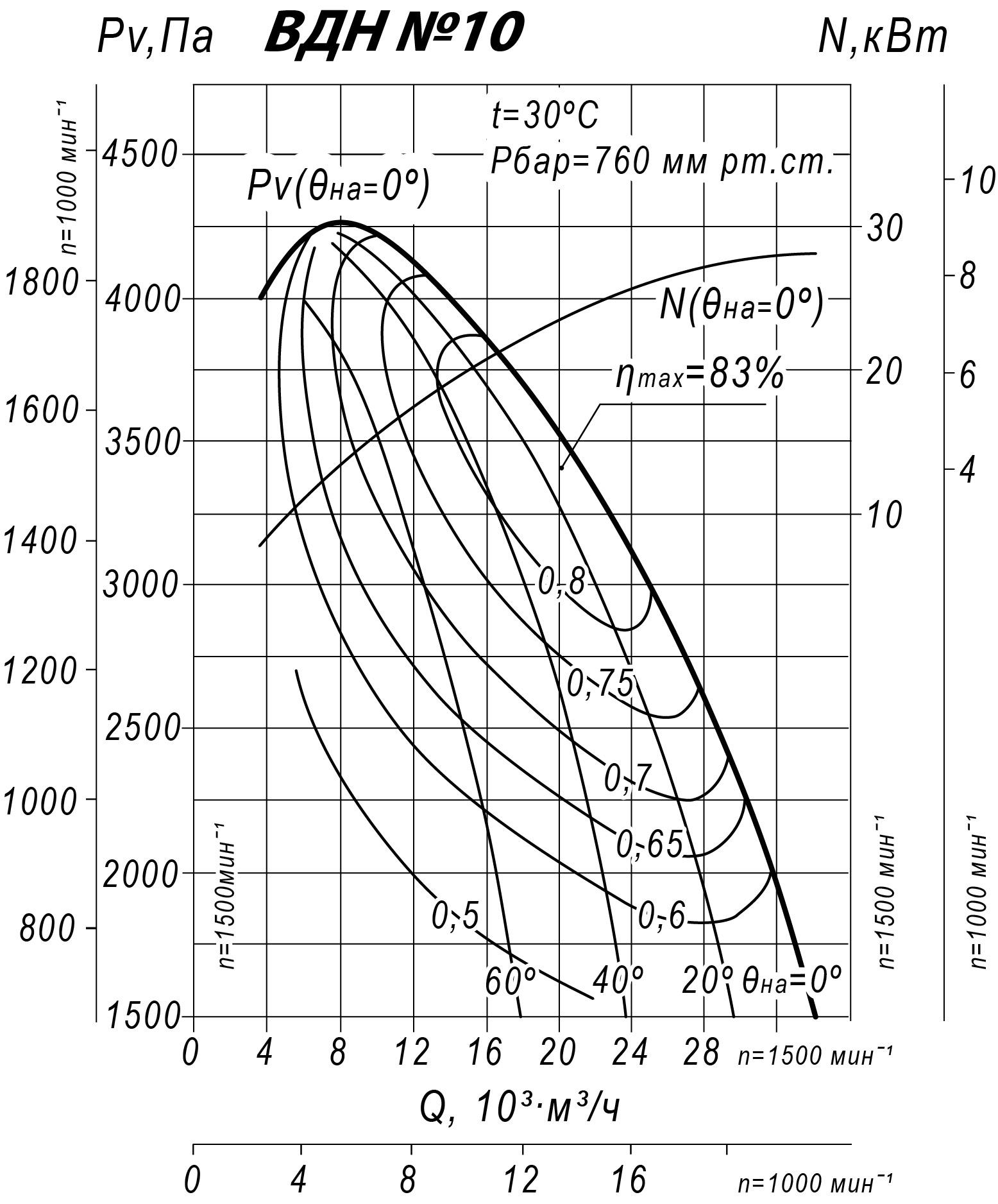 Аэродинамические характеристики ВДН-10,0