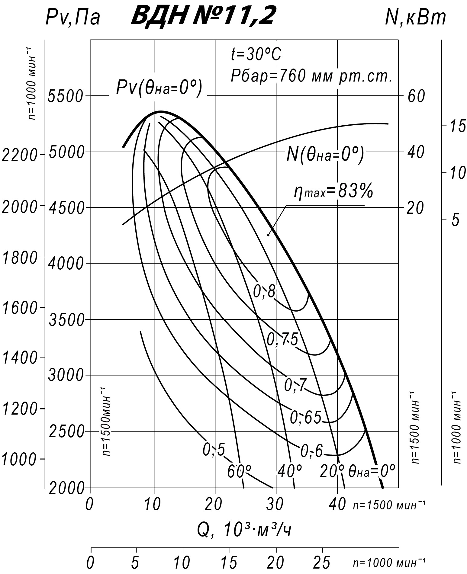 Аэродинамические характеристики ВДН-11,2