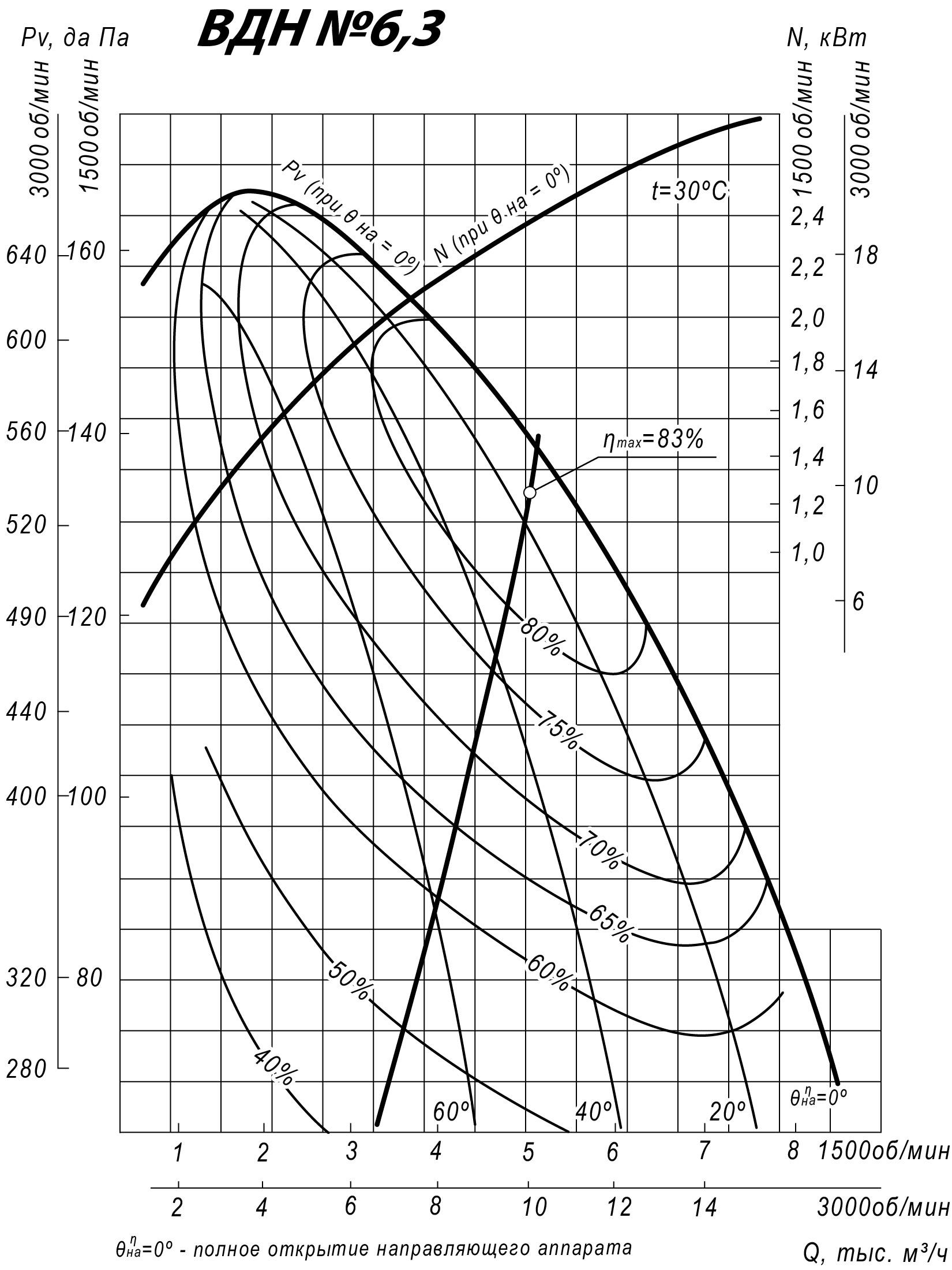 Аэродинамические характеристики ВДН-6,3