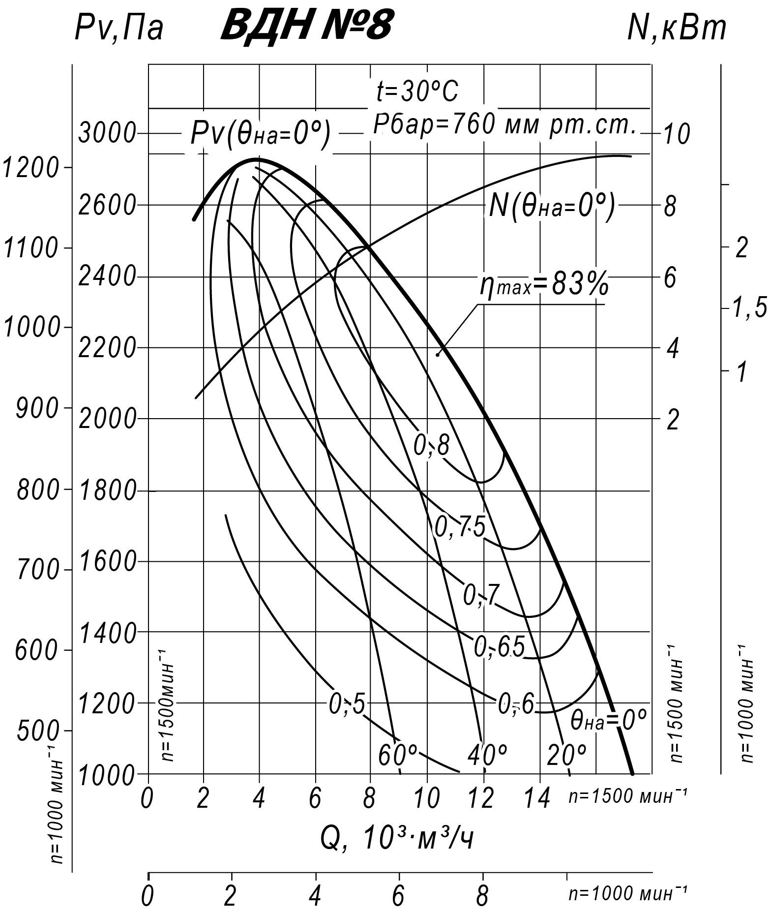 Аэродинамические характеристики ВДН-8,0