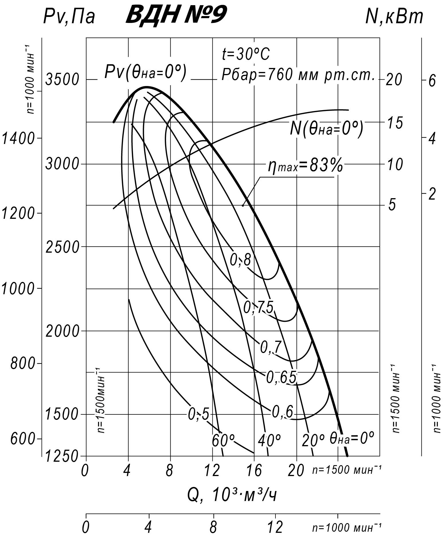 Аэродинамические характеристики ВДН-9,0