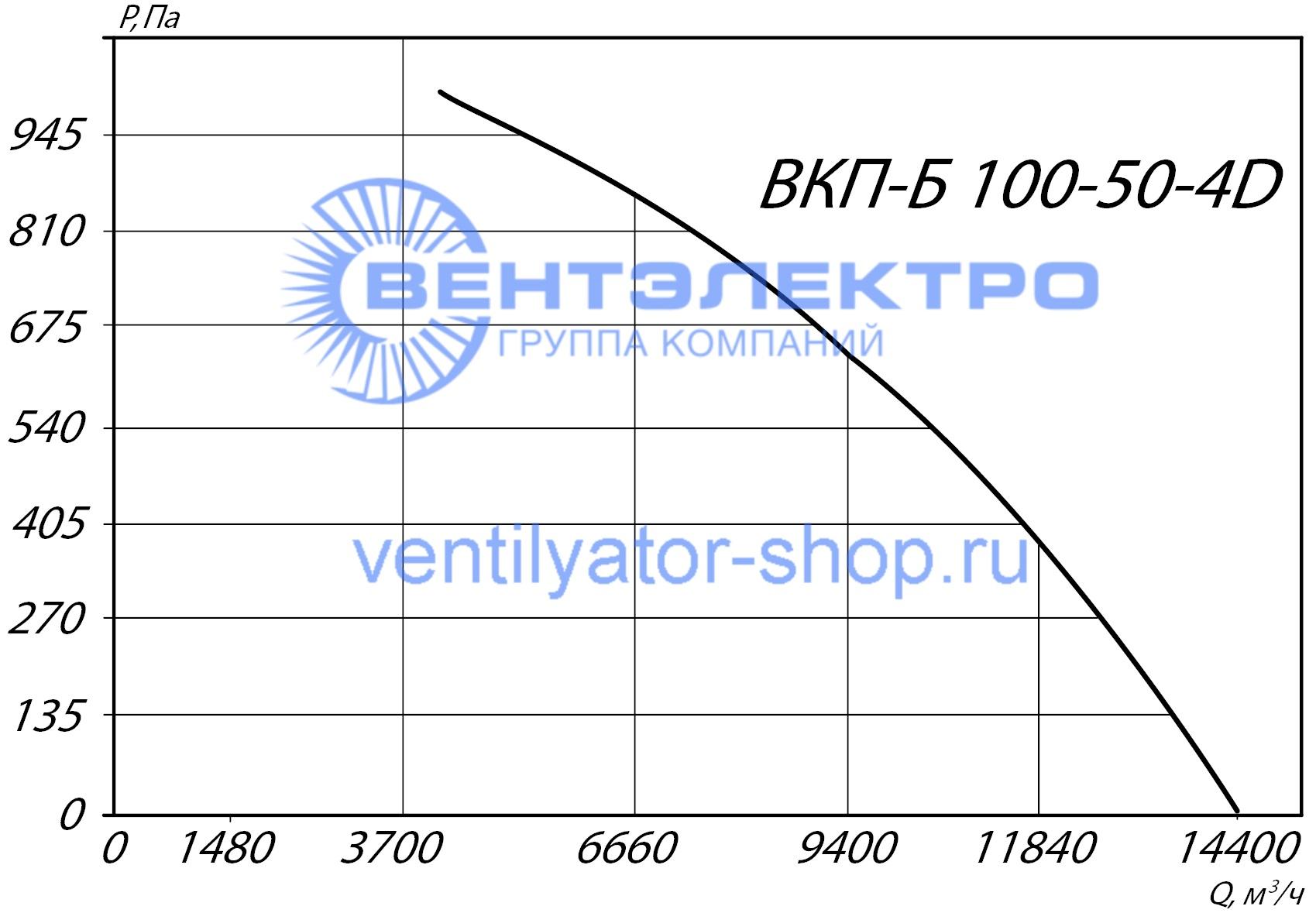 График аэродинамических характеристик ВКП-Б 100-50-4D