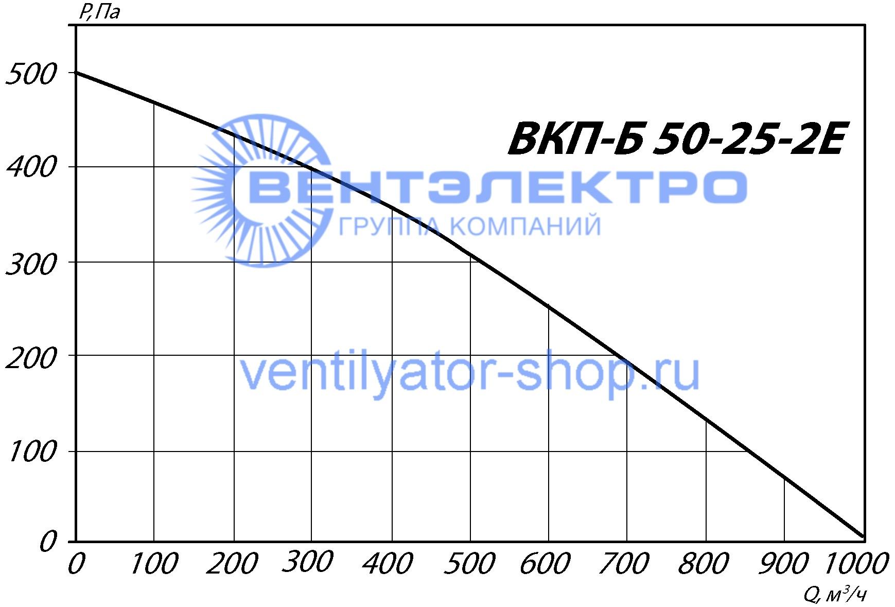График аэродинамических характеристик ВКП-Б-50-25-2Е