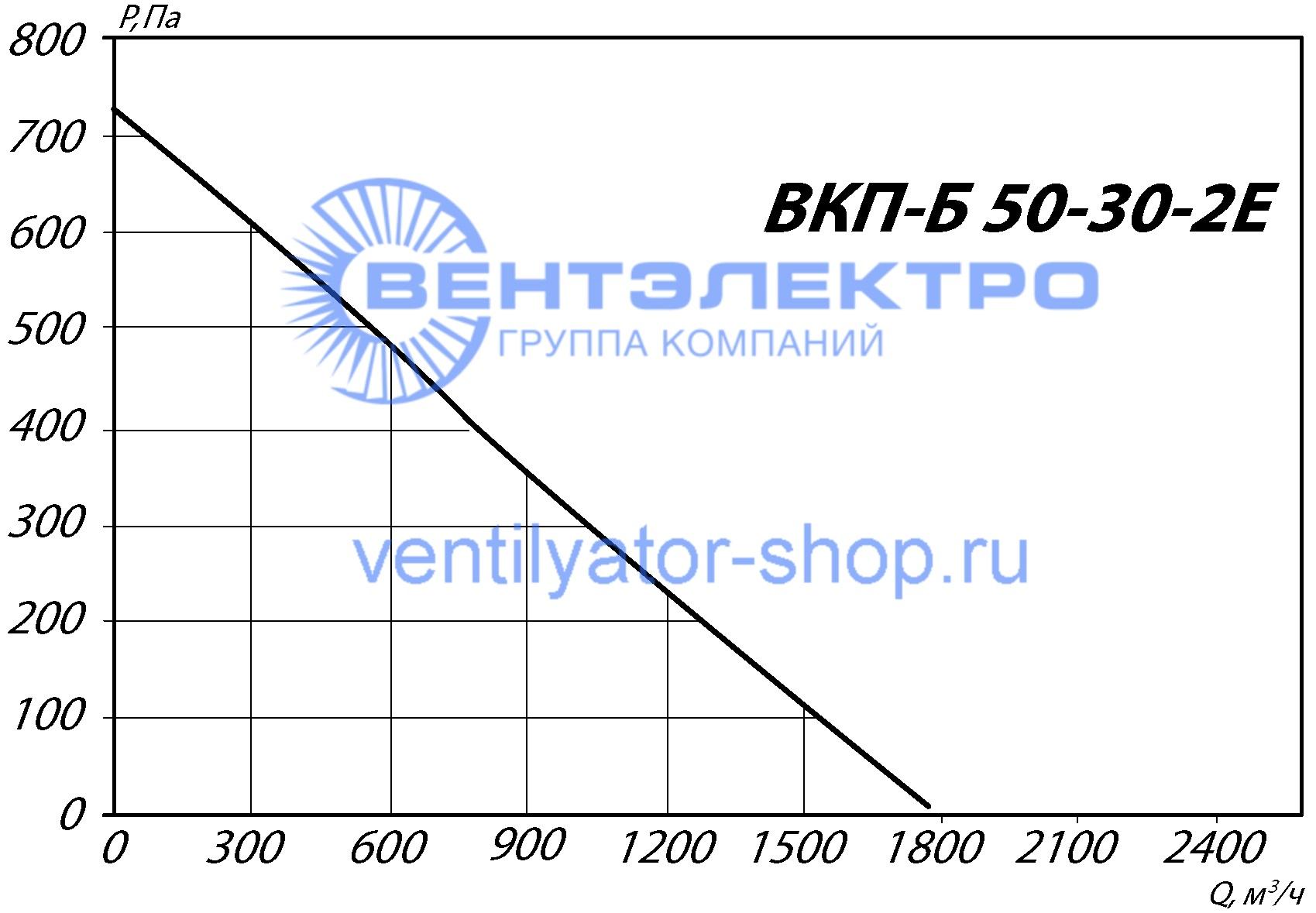 График аэродинамических характеристик ВКП-Б 50-30-2Е