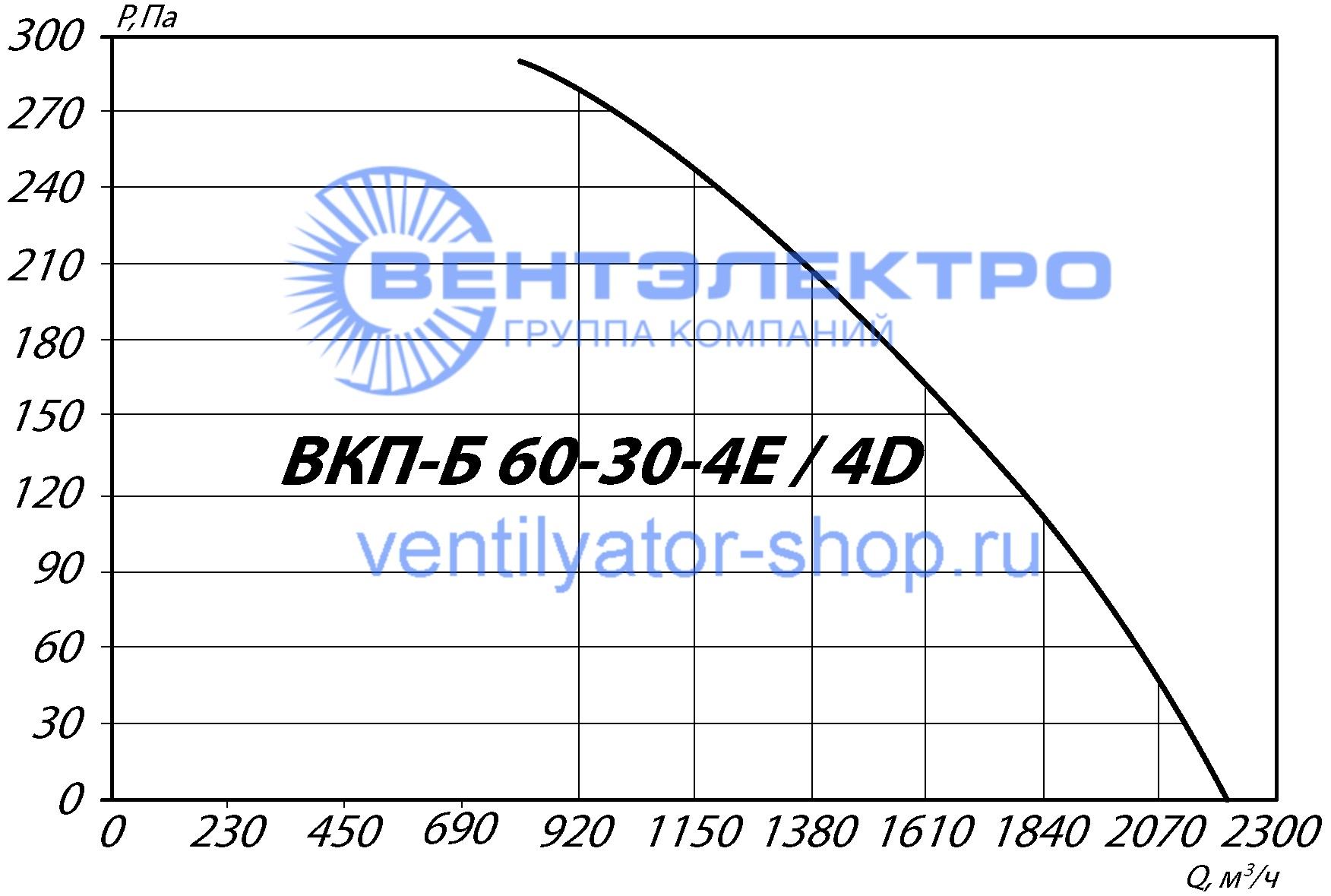 График аэродинамических характеристик ВКП-Б 60-30-4D