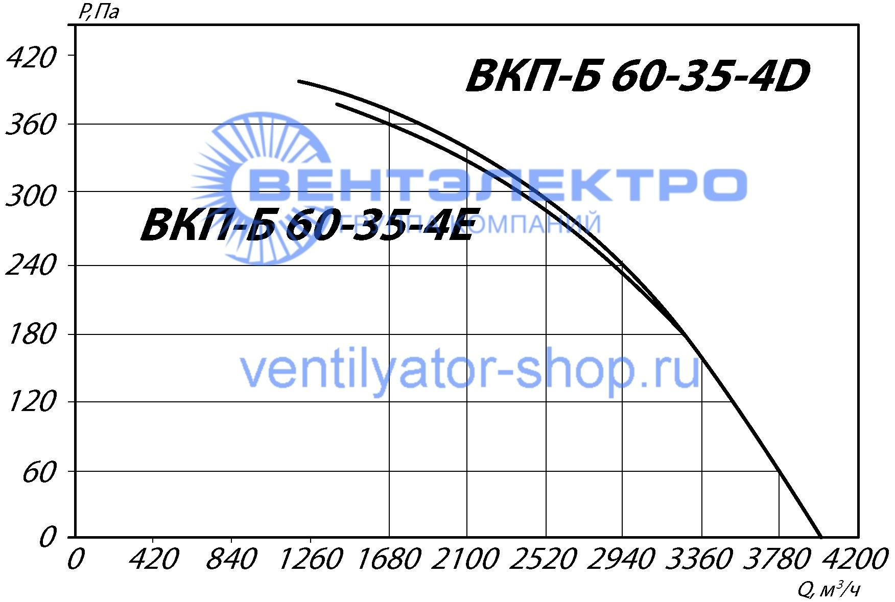 График аэродинамических характеристик ВКП-Б 60-35-4D