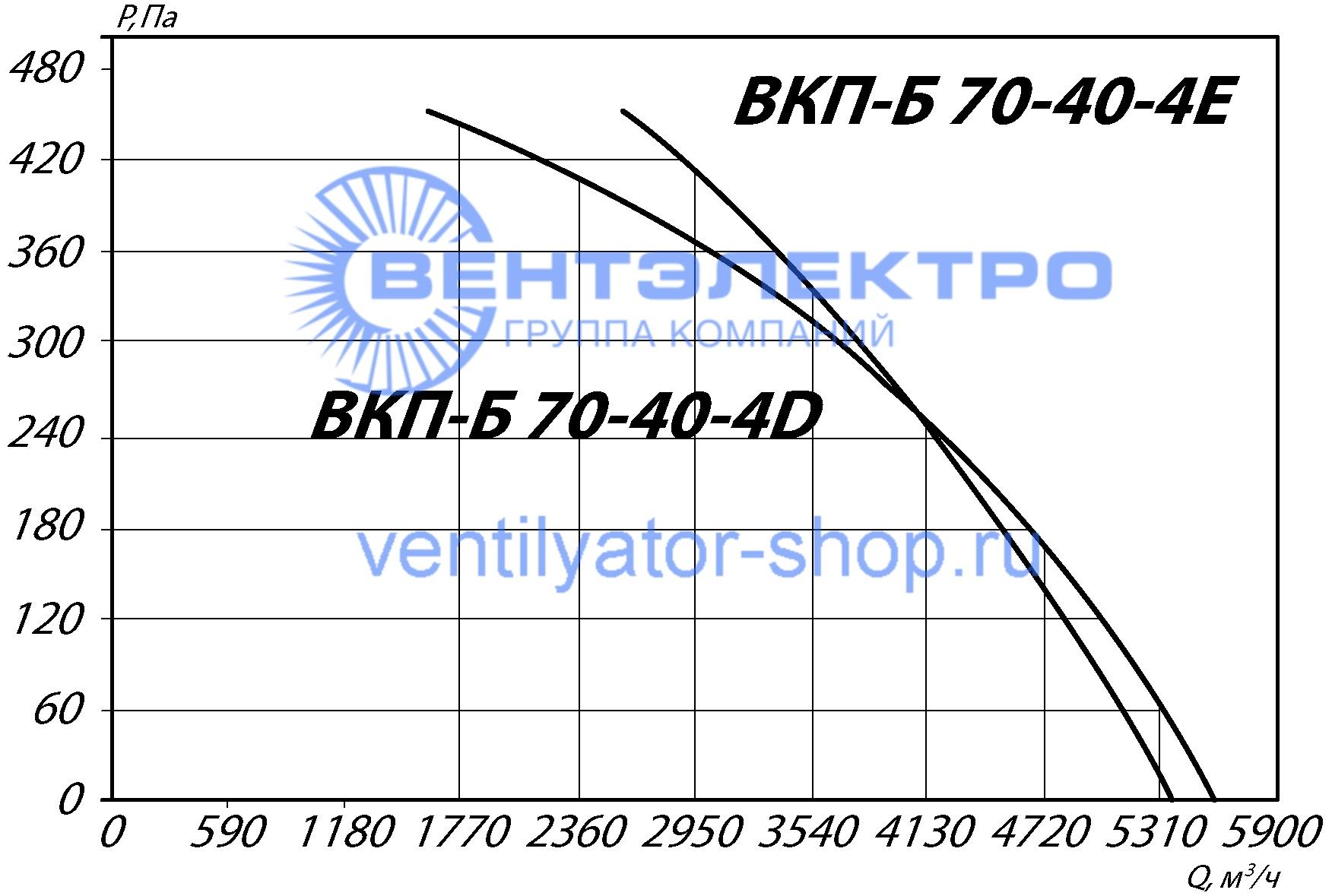 График аэродинамических характеристик ВКП-Б 70-40-4D