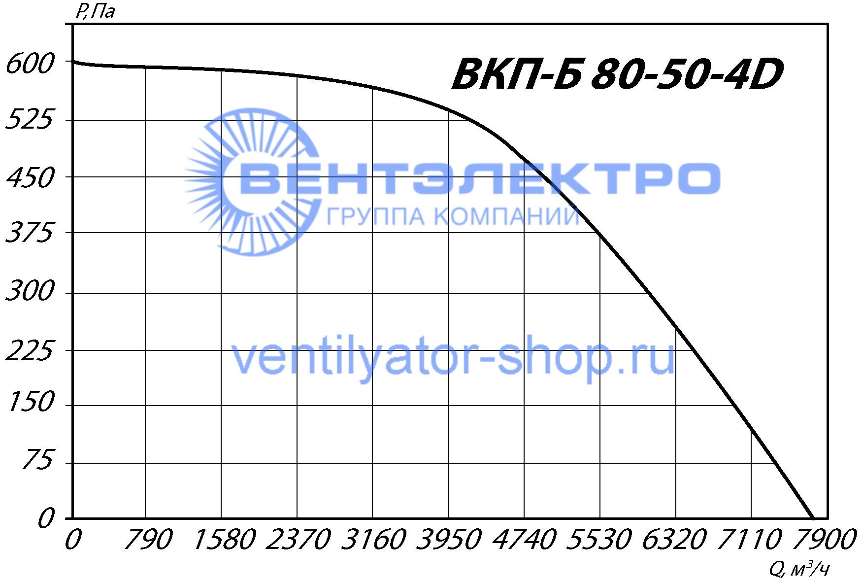 График аэродинамических характеристик ВКП-Б 80-50-4D