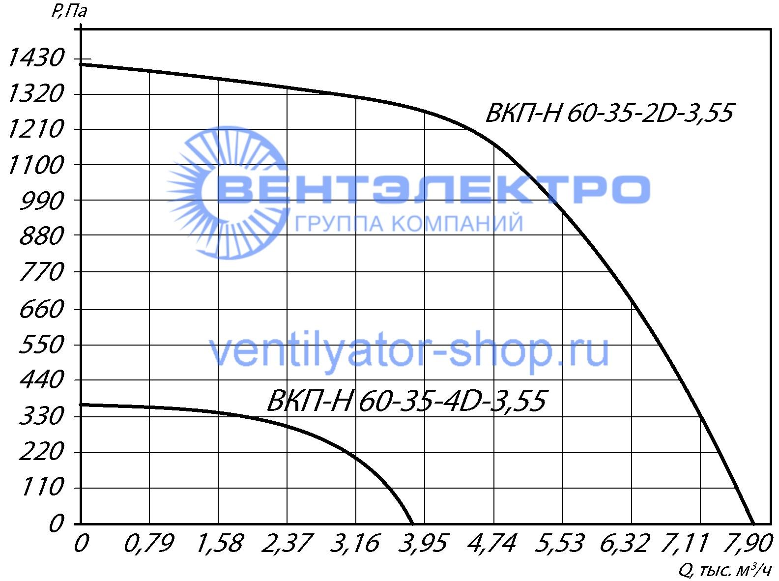 ВентиляторВКПН 60-35 4E-3,55 характеристики