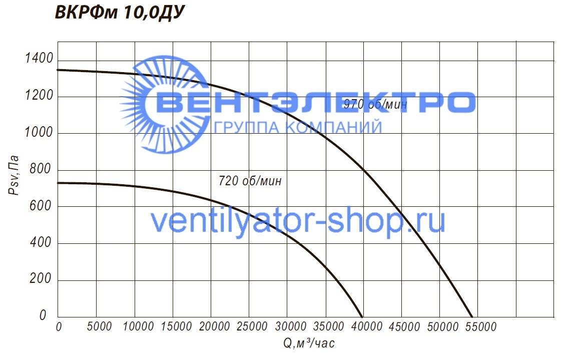 Аэродинамические характеристики канального вентилятора ВКРФм-ДУ 10