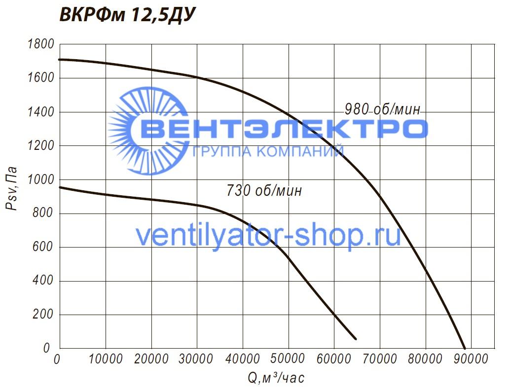Аэродинамические характеристики канального вентилятора ВКРФм-ДУ 12,5