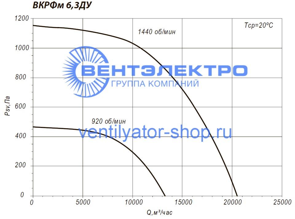 Аэродинамические характеристики канального вентилятора ВКРФм-ДУ 6,3