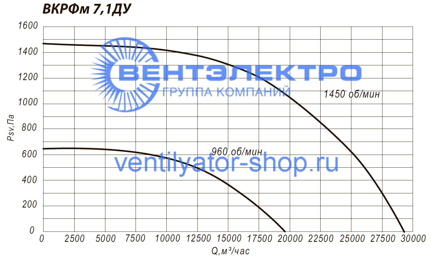 Аэродинамические характеристики канального вентилятора ВКРФм-ДУ 7,1